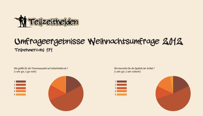 Ergebnisse der Umfrage, Résumé und ein Ausblick